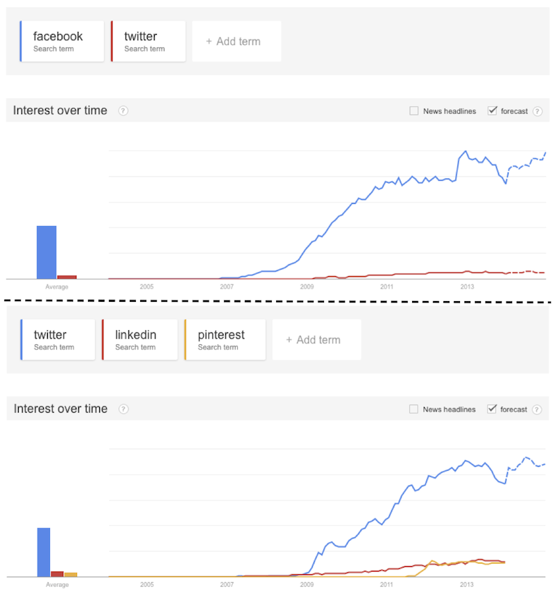 Trends for different social networks